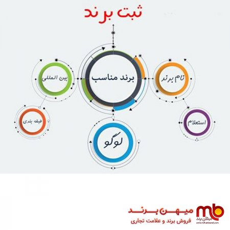 بهترین سایت ثبت برند در ایران